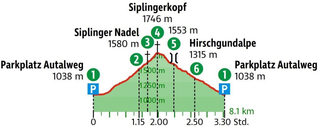 Grafische Darstellung der Tour zum Siplingerkopf. // Grafik: OpenStreetMap und Mitwirkende