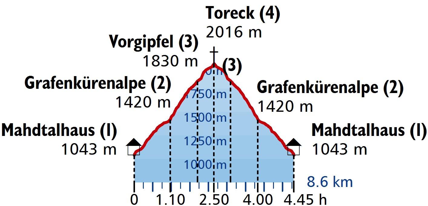 Profil_Tour-44_Toreck