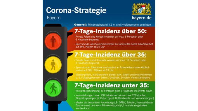 Die Corona-Ampel mit Maßnahmen. // Grafik: Land Bayern